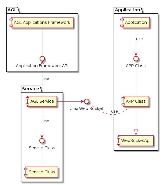 Building Block View — Model Driven Development for Kuksa
